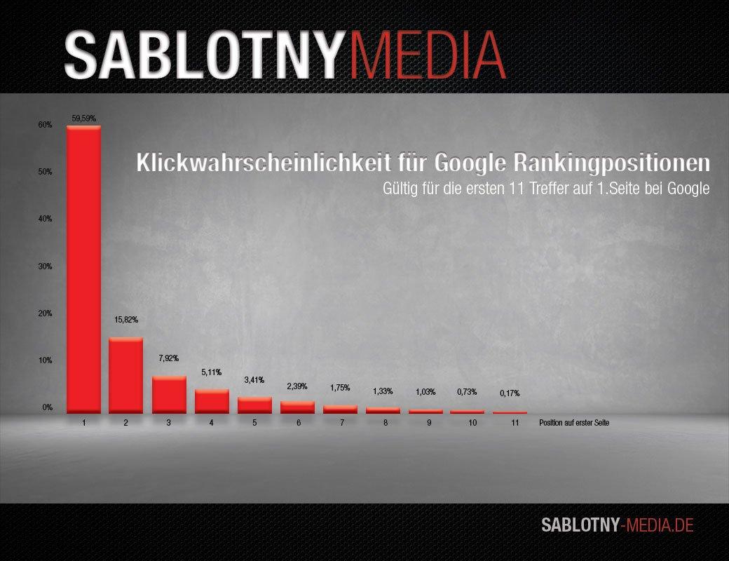 google klickwahrscheinlichkeit von Kluck Media